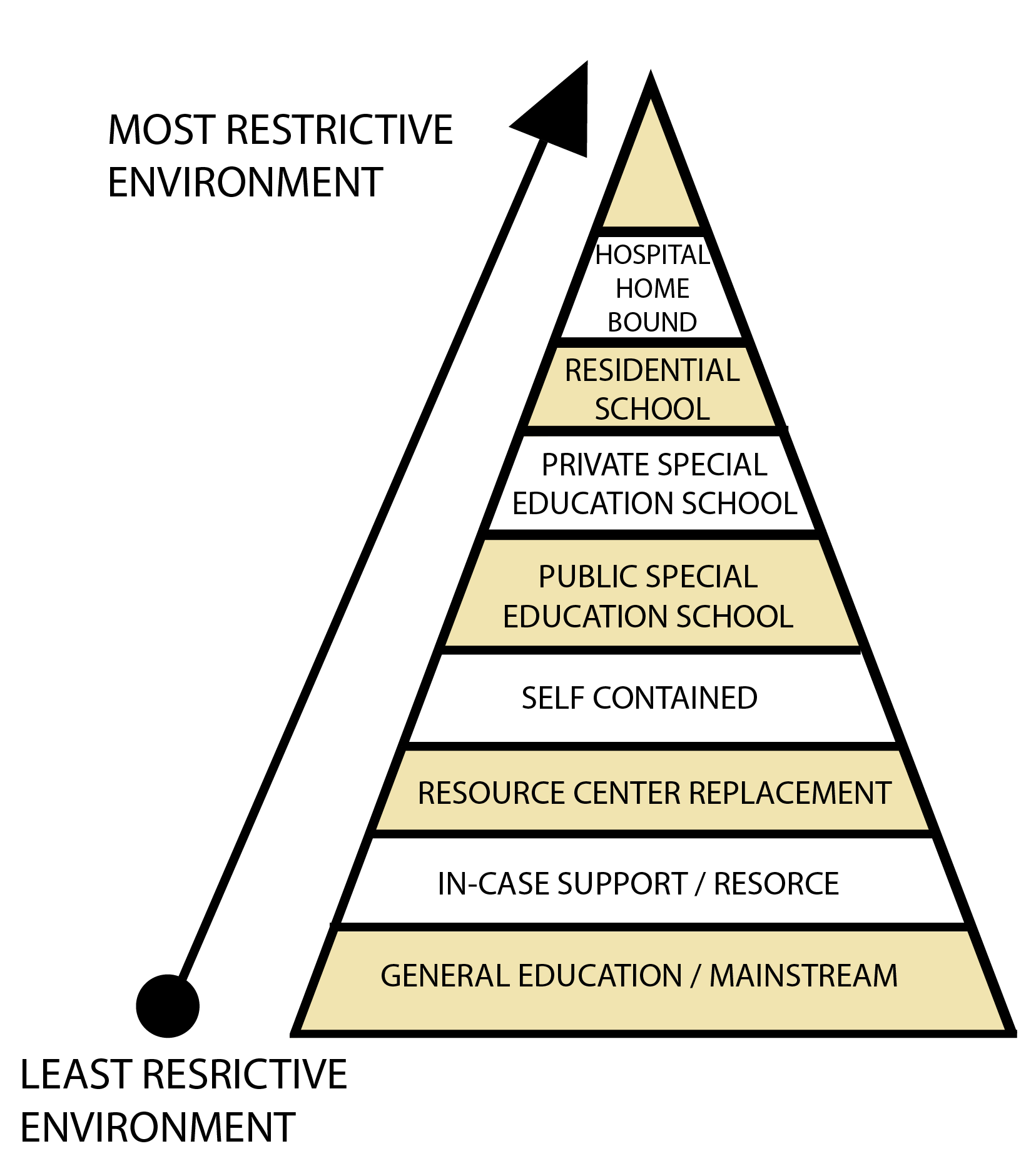 free and appropriate education in the least restrictive environment